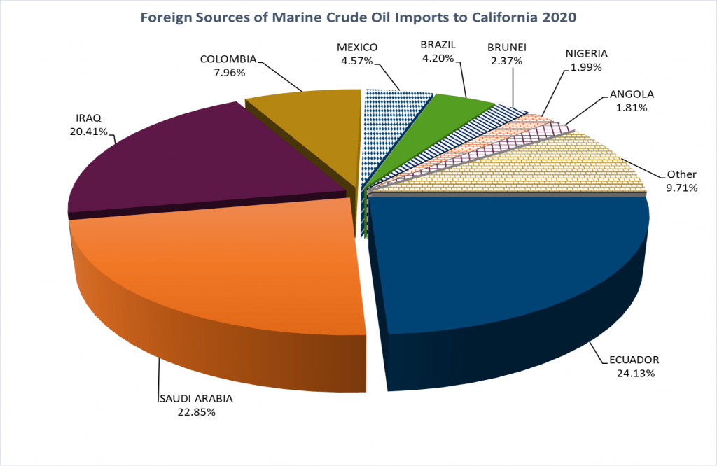 CA-Oil-Foreign-Source-1024x666