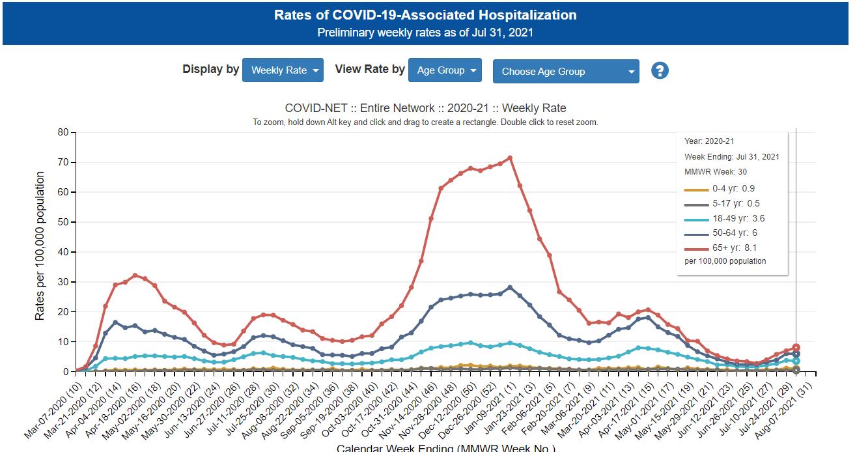 CDC hospitalizations per 100k