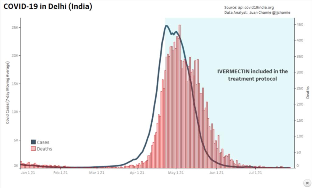 COVID Deaths in Delhi India