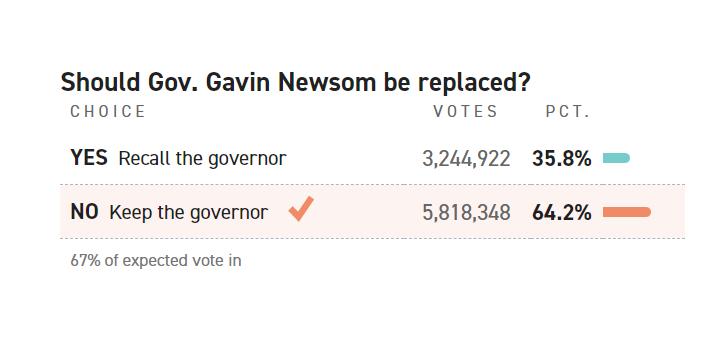 Newsom Recall results 2021