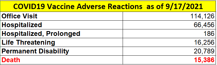 VAERS COVID19 Vaccine Adverse Reaction 9-17-2021