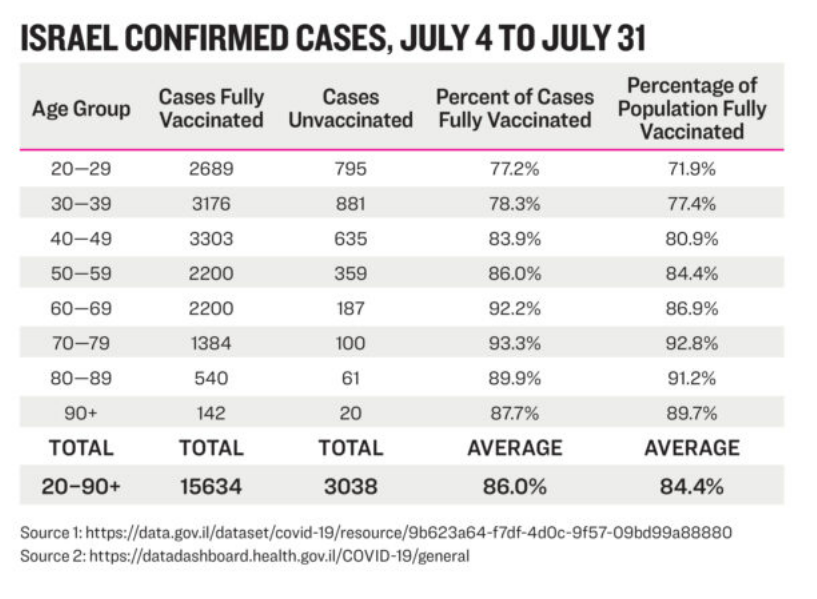 Vaccinated COVID cases Israel care of Epoch Times