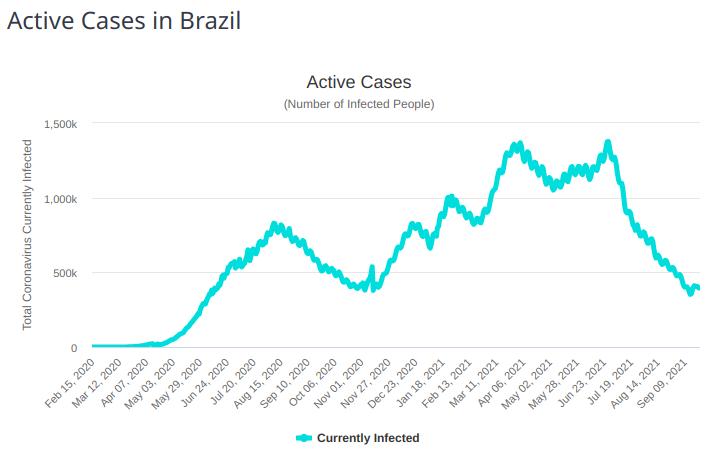 active covid cases brazil