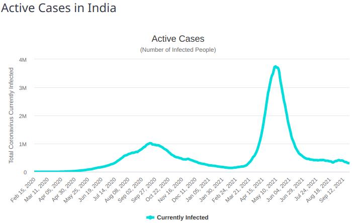 active covid cases india