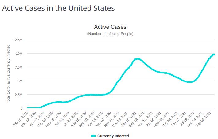 active covid cases usa