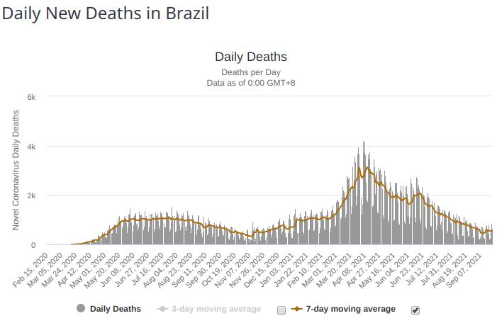 daily deaths covid brazil