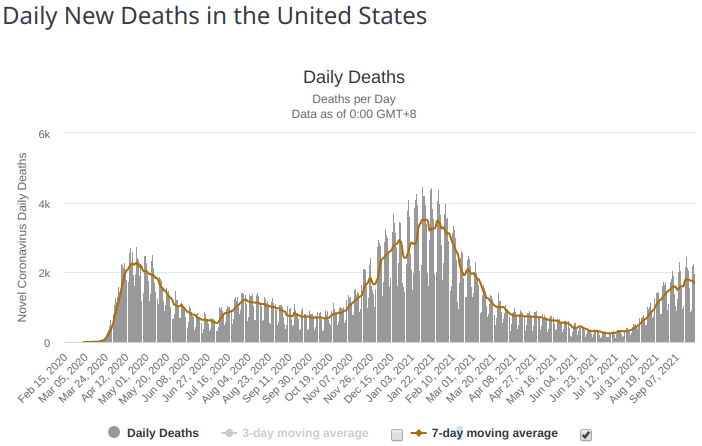 daily deaths Covid usa