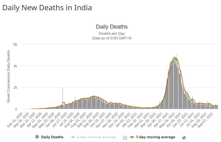 daily_deaths_covid_india