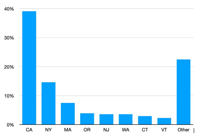 PSP Graph - Destination states